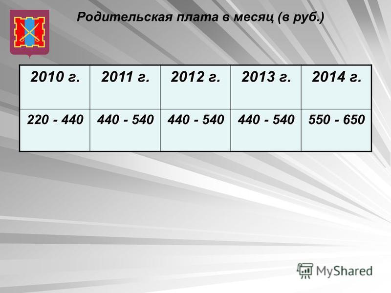 Родительская плата в месяц (в руб.) 2010 г. 2011 г. 2012 г. 2013 г. 2014 г. 220 - 440 440 - 540 550 - 650
