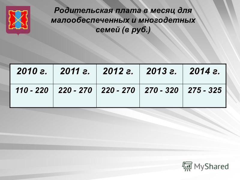 Родительская плата в месяц для малообеспеченных и многодетных семей (в руб.) 2010 г. 2011 г. 2012 г. 2013 г. 2014 г. 110 - 220 220 - 270 270 - 320 275 - 325