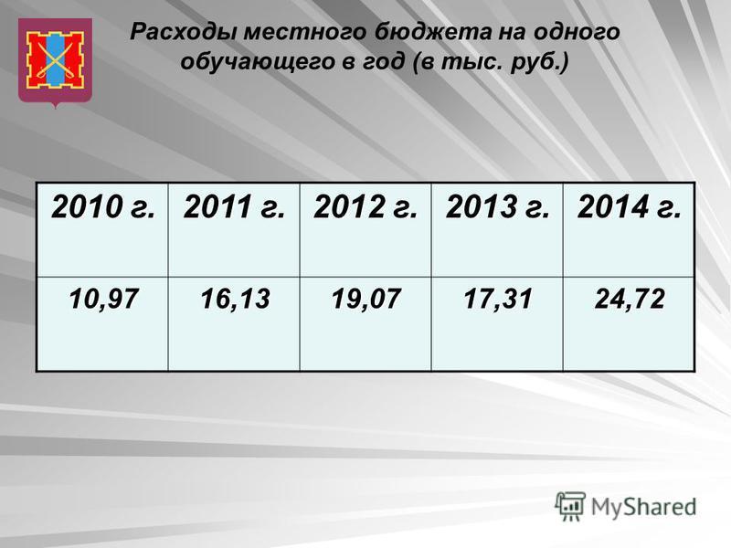 Расходы местного бюджета на одного обучающего в год (в тыс. руб.) 2010 г. 2011 г. 2012 г. 2013 г. 2014 г. 10,9716,1319,0717,3124,72
