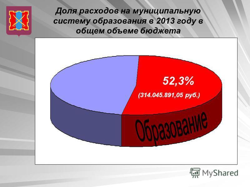 Доля расходов на муниципальную систему образования в 2013 году в общем объеме бюджета 52,3% (314.045.891,05 руб.)