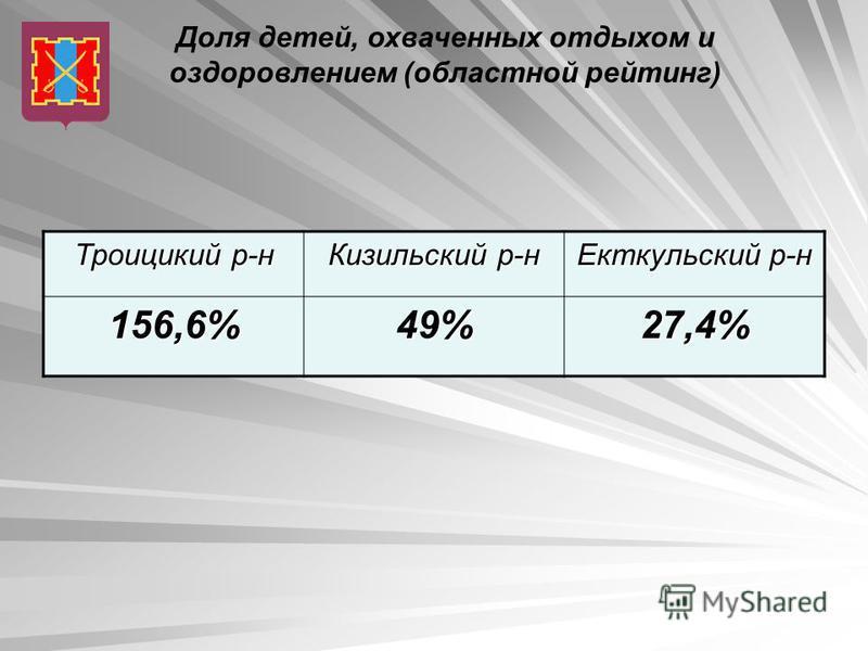 Доля детей, охваченных отдыхом и оздоровлением (областной рейтинг) Троицикий р-н Кизильский р-н Екткульский р-н 156,6%49%27,4%