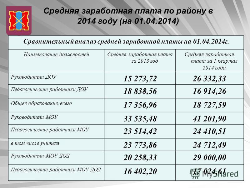 Средняя заработная плата по району в 2014 году (на 01.04.2014) Сравнительный анализ средней заработной платы на 01.04.2014 г. Наименование должностей Средняя заработная плата за 2013 год Средняя заработная плата за 1 квартал 2014 года Руководители ДО
