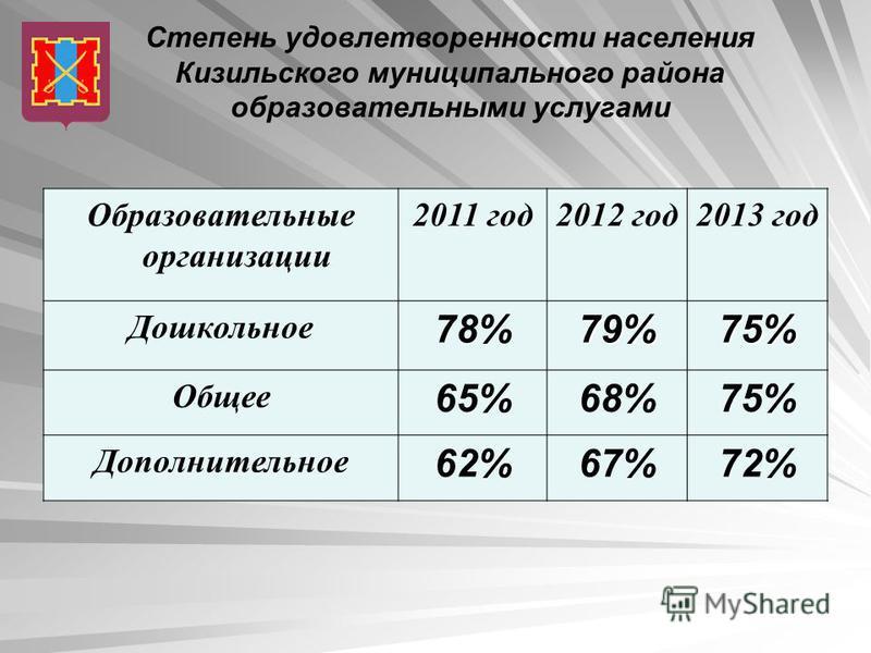 Степень удовлетворенности населения Кизильского муниципального района образовательными услугами Образовательные организации 2011 год 2012 год 2013 год Дошкольное 78%79%75% Общее 65%68%75% Дополнительное 62%67%72%