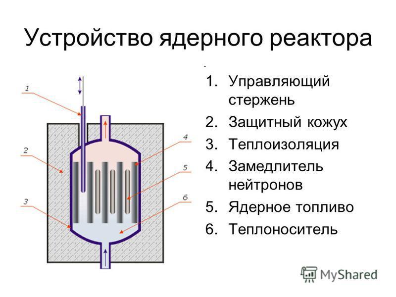 Устройство ядерного реактора 1. Управляющий стержень 2. Защитный кожух 3. Теплоизоляция 4. Замедлитель нейтронов 5. Ядерное топливо 6.Теплоноситель