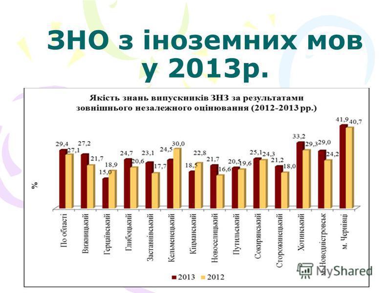 ЗНО з іноземних мов у 2013р.