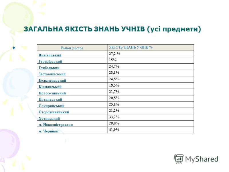 ЗАГАЛЬНА ЯКІСТЬ ЗНАНЬ УЧНІВ (усі предмети) ЗАГАЛЬНА ЯКІСТЬ ЗНАНЬ УЧНІВ (усі предмети) Район (місто) ЯКІСТЬ ЗНАНЬ УЧНІВ % Вижницький 27,2 % Герцаївський 15% Глибоцький 24,7% Заставнівський 23,1% Кельменецький 24,5% Кіцманський 18,5% Новоселицький 21,7