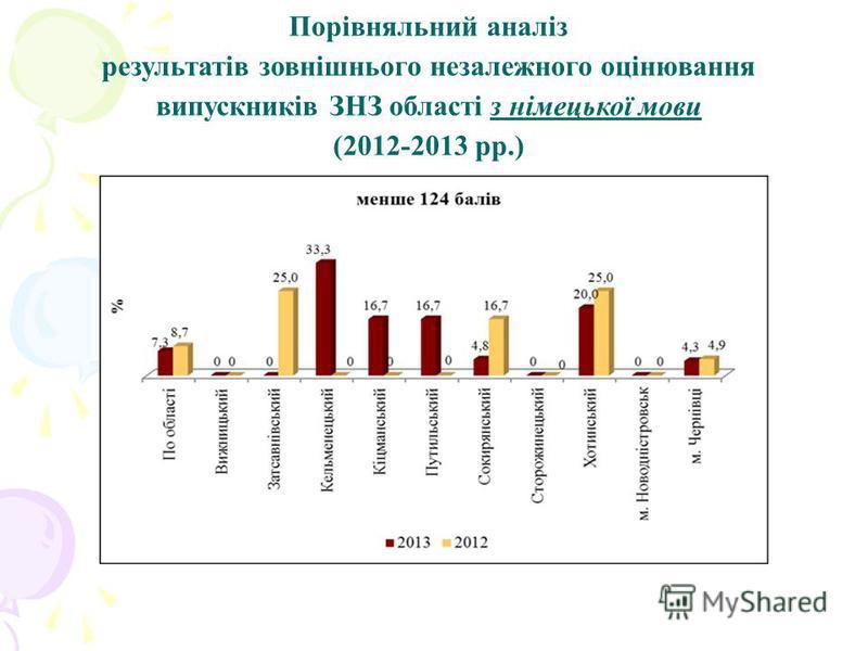 Порівняльний аналіз результатів зовнішнього незалежного оцінювання випускників ЗНЗ області з німецької мови (2012-2013 рр.)
