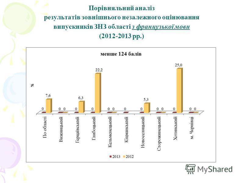 Порівняльний аналіз результатів зовнішнього незалежного оцінювання випускників ЗНЗ області з французької мови (2012-2013 рр.)