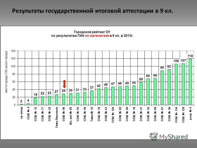 Результаты государственной итоговой аттестации в 9 кл.