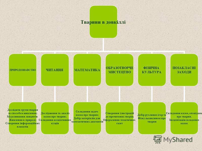Тварини в довкіллі ПРИРОДОЗНАВСТВО Дослідити групи тварин за способом живлення; Моделювання ланцюгів Живлення в природі; Створення інформаційних плакатів ЧИТАННЯ Дослідження та аналіз казок про тварин; Складання асоціативних кущів МАТЕМАТИКА Складанн