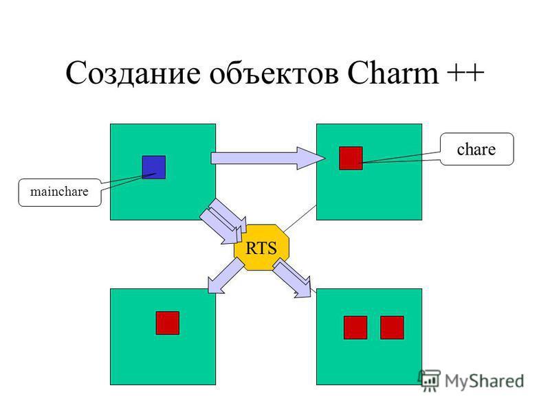 Создание объектов Charm ++ RTS mainchare chare