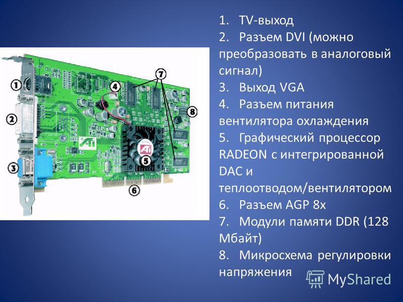 1. TV-выход 2. Разъем DVI (можно преобразовать в аналоговый сигнал) 3. Выход VGA 4. Разъем питания вентилятора охлаждения 5. Графический процессор RADEON с интегрированной DAC и теплоотводом/вентилятором 6. Разъем AGP 8 х 7. Модули памяти DDR (128 Мб