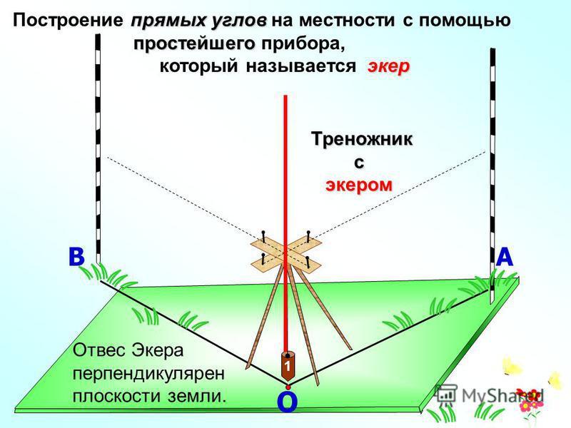 О 1 АВ прямых углов Построение прямых углов на местности с помощью простейшего простейшего прибора, экер который называется экер Треножник Треножниксэкером Отвес Экера перпендикулярен плоскости земли.