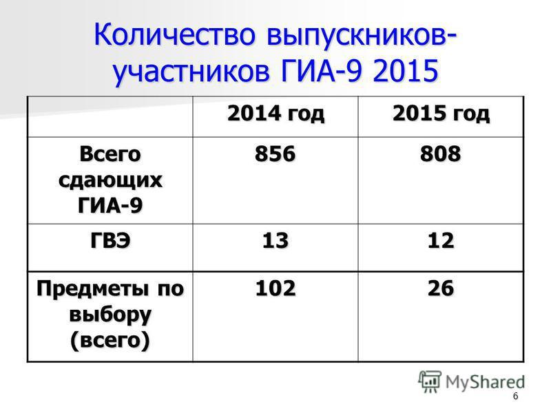 6 Количество выпускников- участников ГИА-9 2015 2014 год 2015 год Всего сдающих ГИА-9 856808 ГВЭ1312 Предметы по выбору (всего) 10226