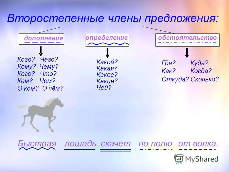 Второстепенные члены предложения: Кого? Чего? Кому? Чему? Кого? Что? Кем? Чем? О ком? О чём? определение дополнение обстоятельство Где? Как? Откуда? Куда? Когда? Сколько? Какой? Какая? Какое? Какие? Чей? лошадь скачет Быстраяпо полю от волка.