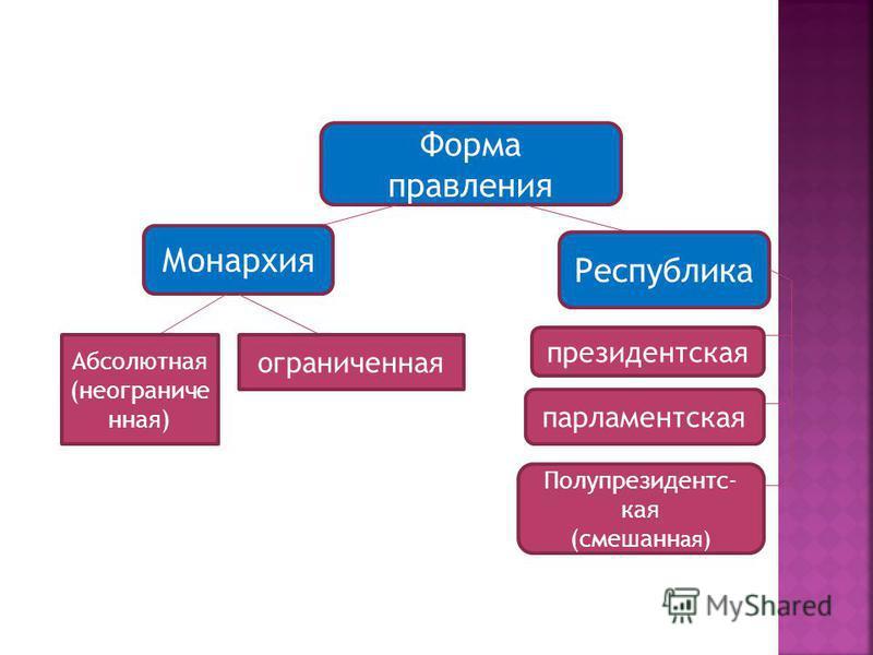 Форма правления Монархия Республика Абсолютная (неограниченная) ограниченная президентская парламентская Полупрезидентс- кая (смешанная)