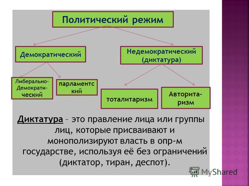Диктатура – это правление лица или группы лиц, которые присваивают и монополизируют власть в опр-м государстве, используя её без ограничений (диктатор, тиран, деспот). Политический режим Демократический Недемократический (диктатура) Либерально- Демок
