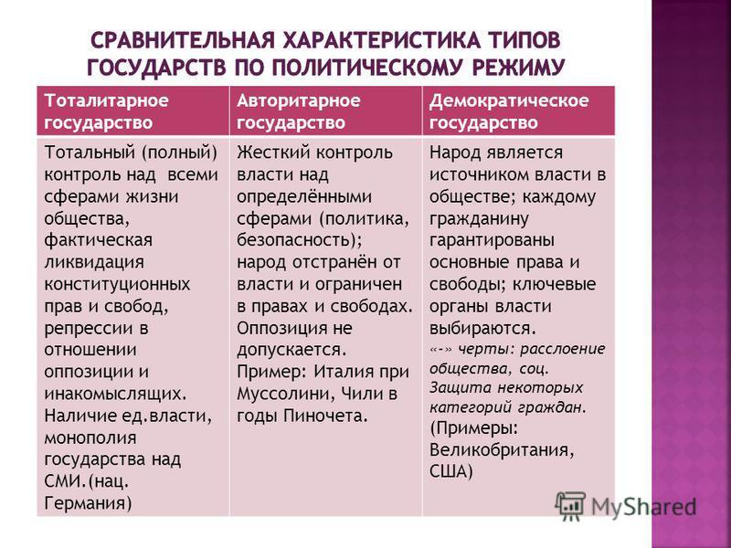 Тоталитарное государство Авторитарное государство Демократическое государство Тотальный (полный) контроль над всеми сферами жизни общества, фактическая ликвидация конституционных прав и свобод, репрессии в отношении оппозиции и инакомыслящих. Наличие