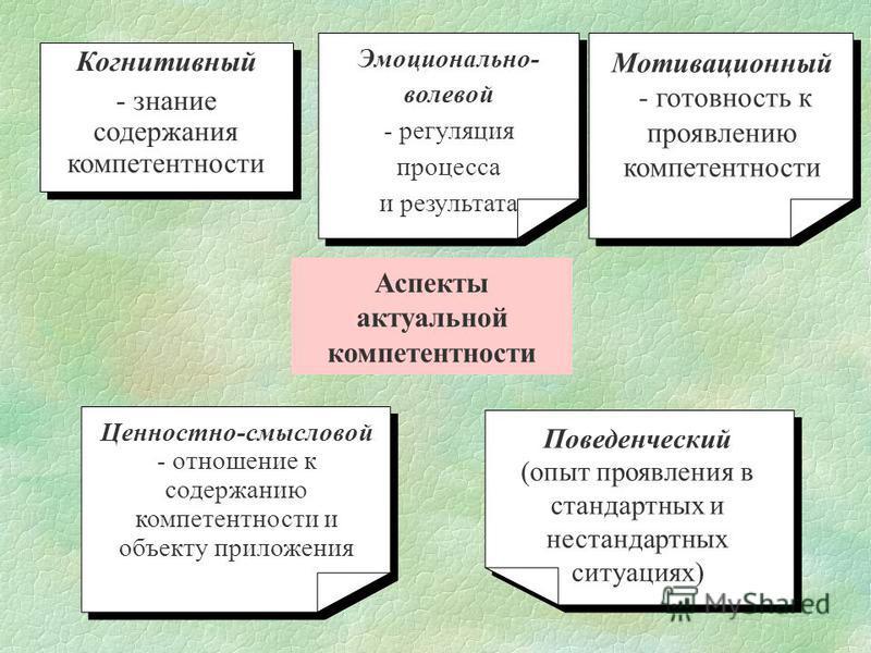 Мотивационный - готовность к проявлению компетентностьи Мотивационный - готовность к проявлению компетентностьи Когнитивный - знание содержания компетентностьи Когнитивный - знание содержания компетентностьи Поведенческий (опыт проявления в стандартн