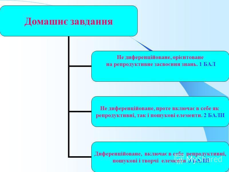 Домашнє завдання Не диференційоване, орієнтоване на репродуктивне засвоєння знань. 1 БАЛ Не диференційоване, проте включає в себе як репродуктивні, так і пошукові елементи. 2 БАЛИ Диференційоване, включає в себе репродуктивні, пошукові і творчі елеме