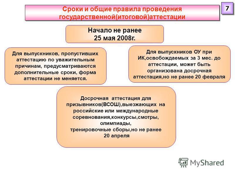 Сроки и общие правила проведения государственной(итоговой)аттестации 7 7 Начало не ранее 25 мая 2008 г. Досрочная аттестация для призывников(ВСОШ),выезжающих на российские или международные соревнования,конкурсы,смотры, олимпиады, тренировочные сборы