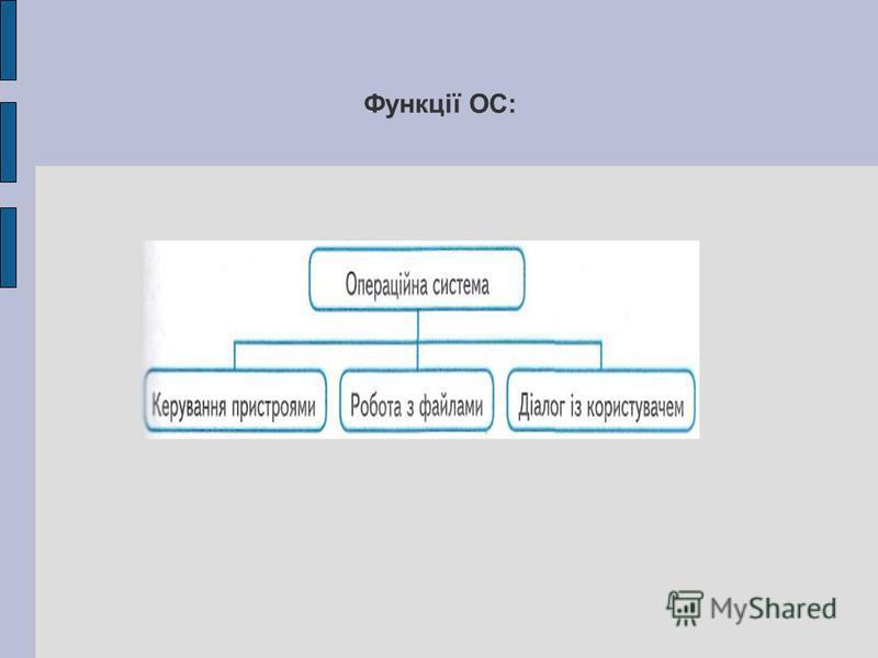 Функції ОС: