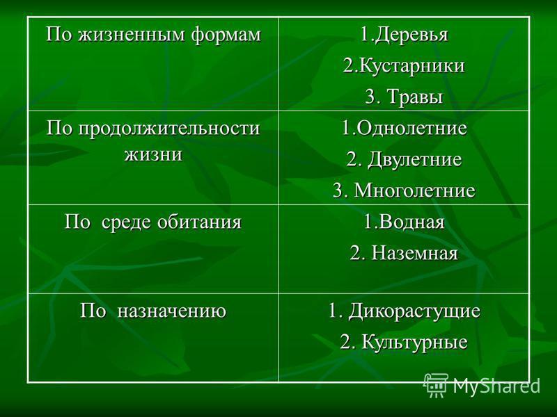 По жизненным формам 1.Деревья 2. Кустарники 3. Травы По продолжительности жизни 1. Однолетние 2. Двулетние 3. Многолетние По среде обитания 1. Водная 2. Наземная По назначению 1. Дикорастущие 2. Культурные