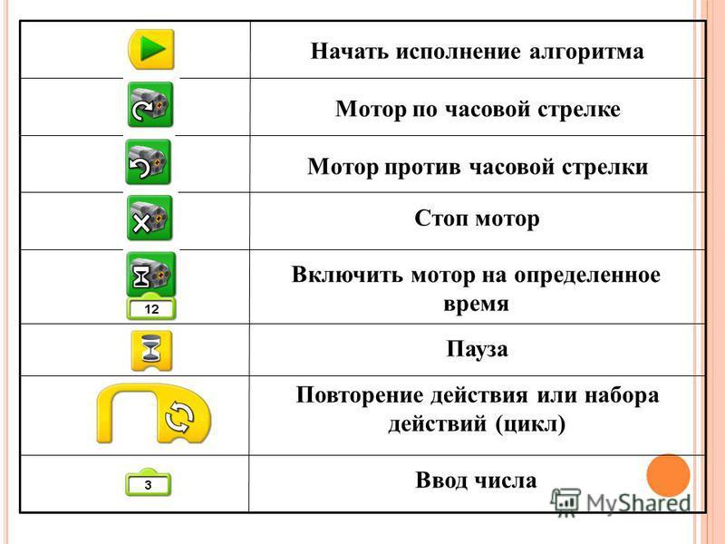 Ввод числа Повторение действия или набора действий (цикл) Пауза Включить мотор на определенное время Стоп мотор Мотор против часовой стрелки Мотор по часовой стрелке Начать исполнение алгоритма
