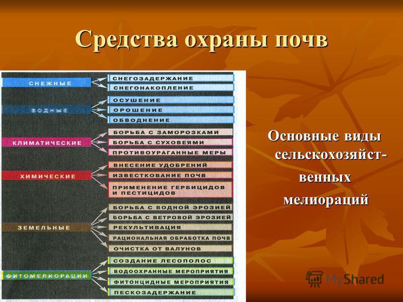 Средства охраны почв Основные виды сельскохозяйст- Основные виды сельскохозяйственных венных мелиораций мелиораций