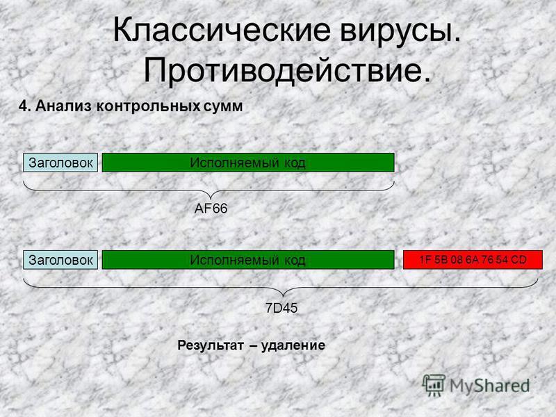 Классические вирусы. Противодействие. Заголовок Исполняемый код 1F 5В 08 6A 76 54 CD 4. Анализ контрольных сумм Результат – удаление Заголовок Исполняемый код AF66 7D45