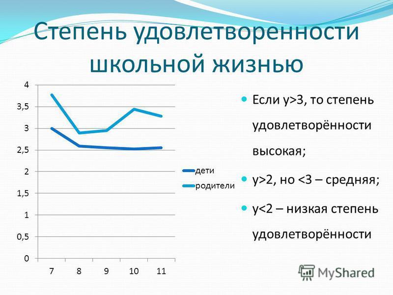 Степень удовлетворенности школьной жизнью Если у>3, то степень удовлетворённости высокая; у>2, но <3 – средняя; у<2 – низкая степень удовлетворённости