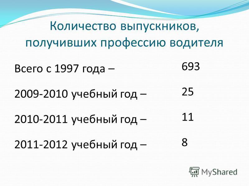 Количество выпускников, получивших профессию водителя Всего с 1997 года – 2009-2010 учебный год – 2010-2011 учебный год – 2011-2012 учебный год – 693 25 11 8