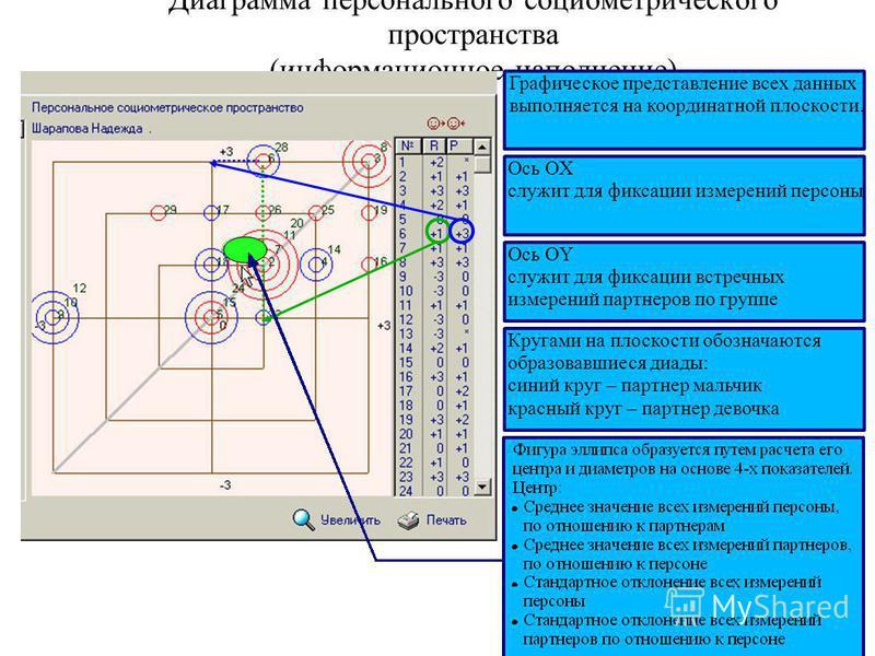 Диаграмма персонального социометрического пространства (информационное наполнение) Графическое представление всех данных выполняется на координатной плоскости. Ось OX служит для фиксации измерений персоны Ось OY служит для фиксации встречных измерени