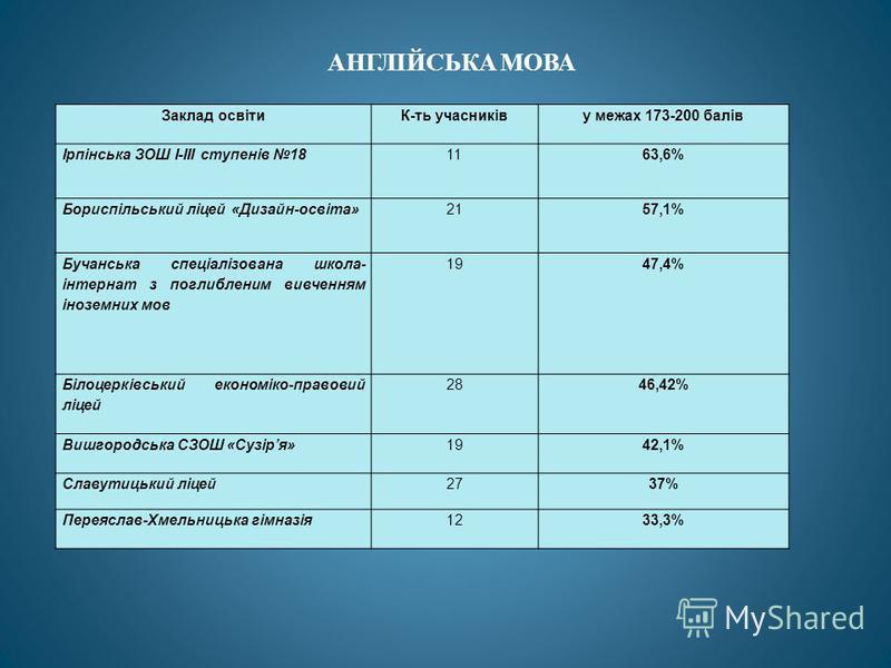 Заклад освітиК-ть учасниківу межах 173-200 балів Ірпінська ЗОШ І-ІІІ ступенів 181163,6% Бориспільський ліцей «Дизайн-освіта»2157,1% Бучанська спеціалізована школа- інтернат з поглибленим вивченням іноземних мов 1947,4% Білоцерківський економіко-право