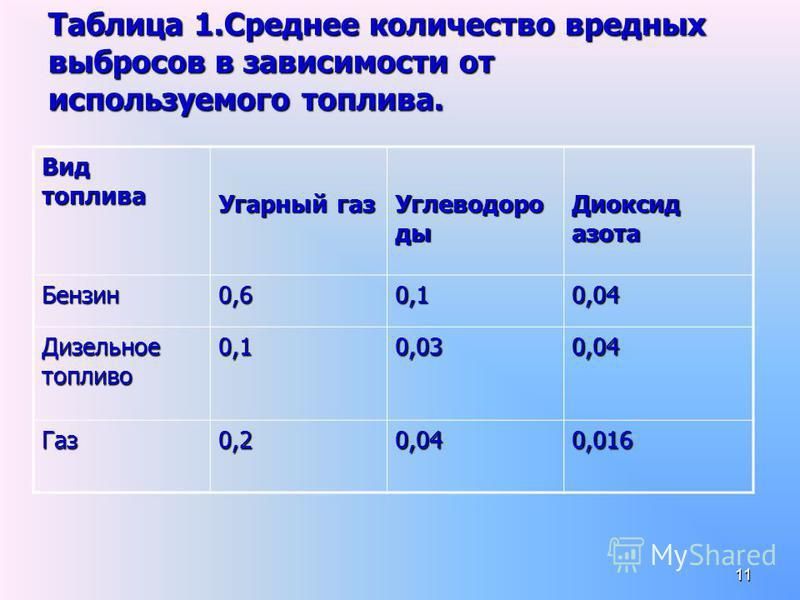 11 Вид топлива Угарный газ Углеводоро ды Диоксид азота Бензин 0,60,10,04 Дизельное топливо 0,10,030,04 Газ 0,20,040,016 Таблица 1. Среднее количество вредных выбросов в зависимости от используемого топлива.
