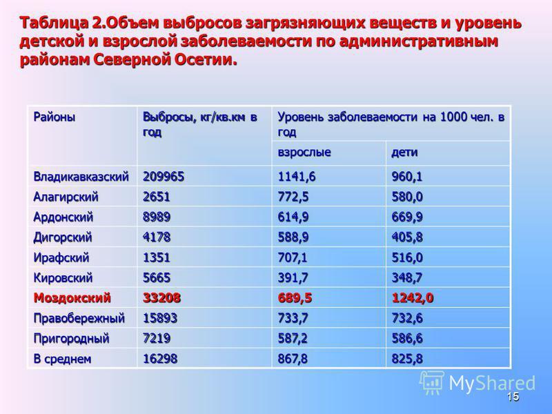 15 Таблица 2. Объем выбросов загрязняющих веществ и уровень детской и взрослой заболеваемости по административным районам Северной Осетии. Районы Выбросы, кг/кв.км в год Уровень заболеваемости на 1000 чел. в год взрослые дети Владикавказский 20996511