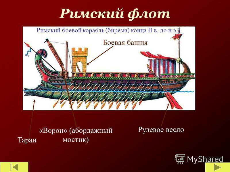 Римский флот Таран «Ворон» (абордажный мостик) Рулевое весло Боевая башня Римский боевой корабль (бирема) конца II в. до н.э.)
