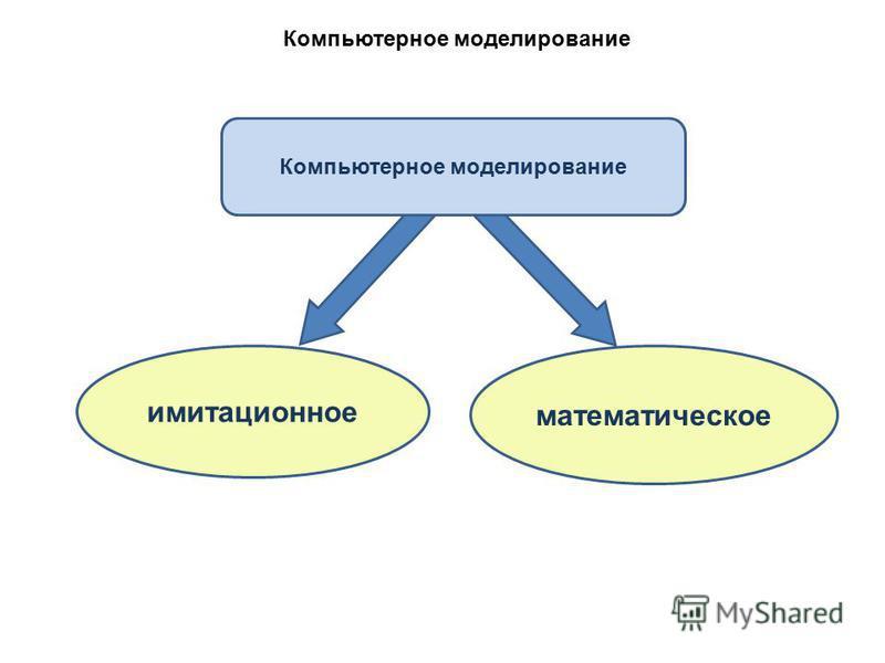 Компьютерное моделирование имитационное Компьютерное моделирование математическое