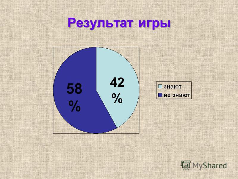 Результат игры 42 % 58 %
