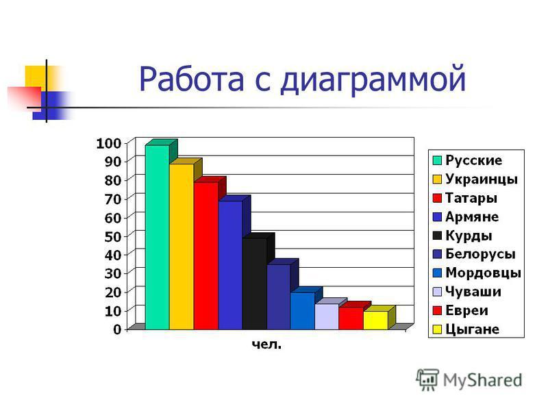 Работа с диаграммой