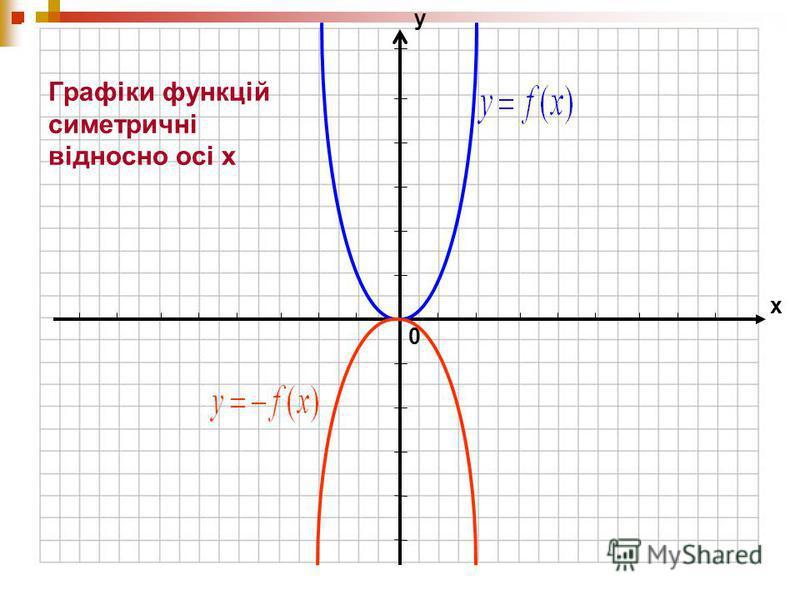 0 х у Графіки функцій симетричні відносно осі х