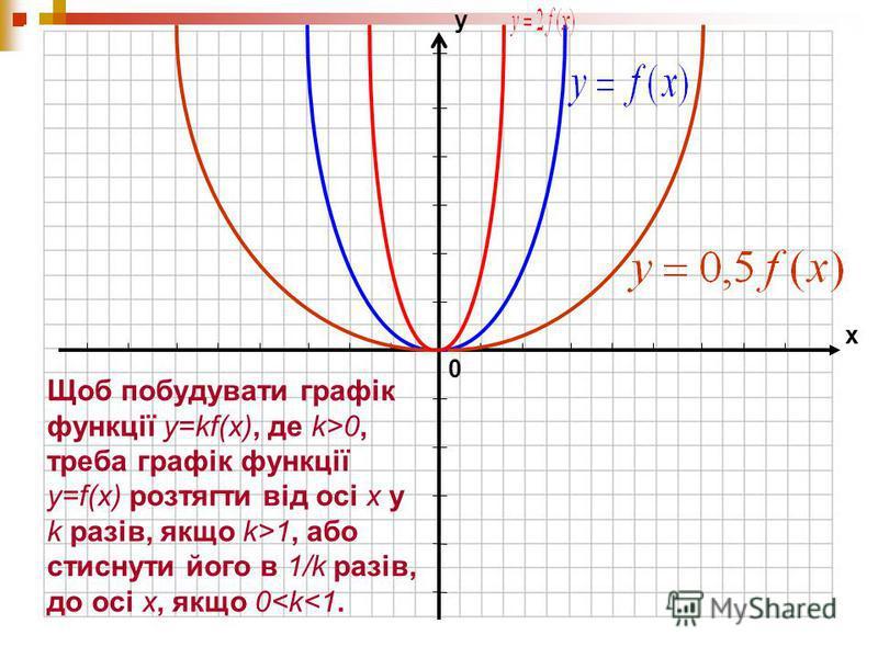 0 х у Щоб побудувати графік функції y=kf(x), де k>0, треба графік функції y=f(x) розтягти від осі х у k разів, якщо k>1, або стиснути його в 1/k разів, до осі х, якщо 0<k<1.