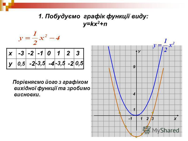 Х У 1 1 4 9 23 1. Побудуємо графік функції виду: у=kх 2 +n х-3-20123 у 0,5 -2-2 -3,5 -4 -3,5 -2-2 0,5 Порівняємо його з графіком вихідної функції та зробимо висновки.