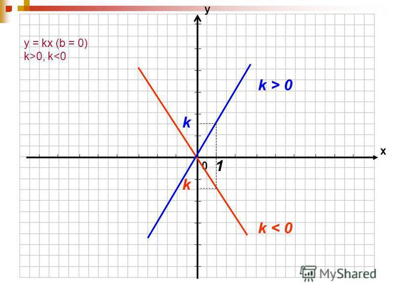 0 х у k < 0 k > 0 k k 1 y = kx (b = 0) k>0, k<0