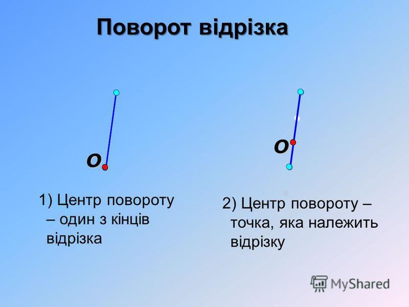 Поворот відрізка O O 1) Центр повороту – один з кінців відрізка 2) Центр повороту – точка, яка належить відрізку