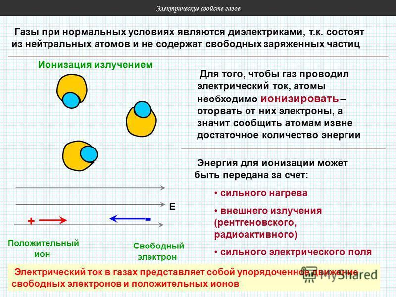 Электрические свойств газов Газы при нормальных условиях являются диэлектриками, т.к. состоят из нейтральных атомов и не содержат свободных заряженных частиц Для того, чтобы газ проводил электрический ток, атомы необходимо ионизировать – оторвать от