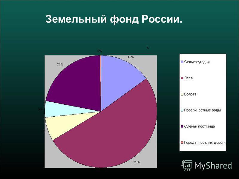 Земельный фонд России.