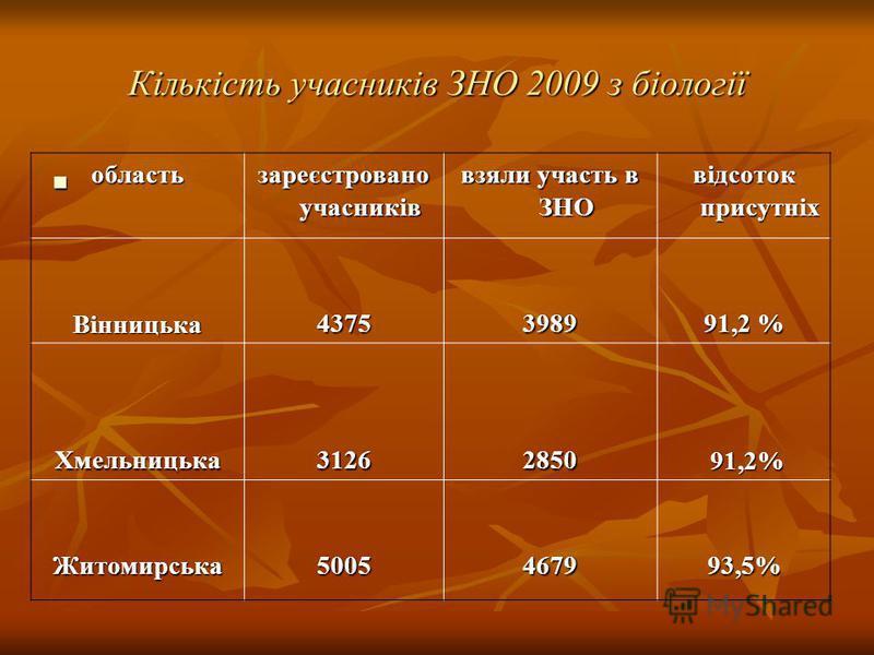 Кількість учасників ЗНО 2009 з біології область зареєстровано учасників взяли участь в ЗНО відсоток присутніх Вінницька 43753989 91,2 % Хмельницька31262850 91,2% 91,2% Житомирська50054679 93,5%