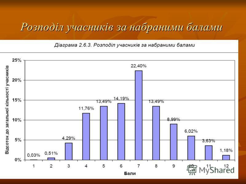 Розподіл учасників за набраними балами