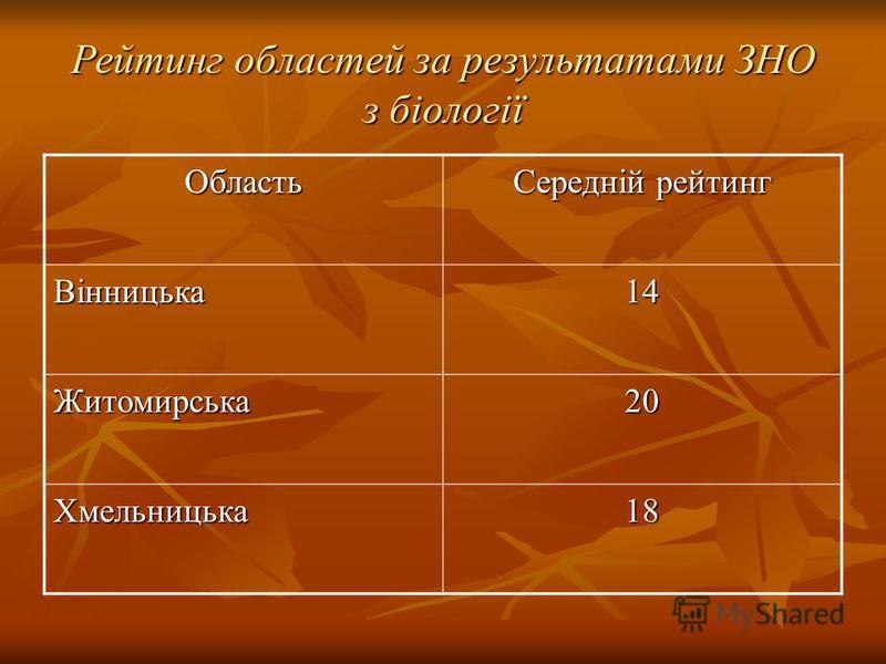 Рейтинг областей за результатами ЗНО з біології Область Середній рейтинг Вінницька14 Житомирська20 Хмельницька18